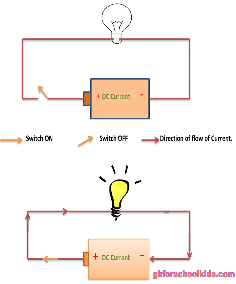 Electric Current Gk For School Kids Direction Of In A Circuit With Switch On Thus The Flows Only One And Light Glows